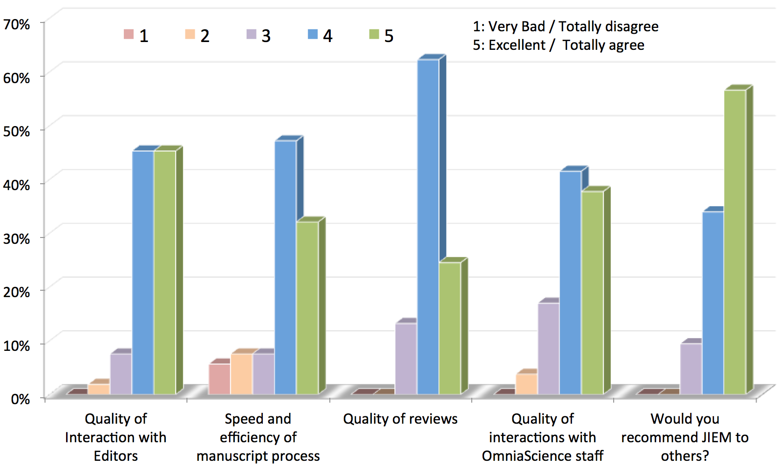 Author Survey Results 2013