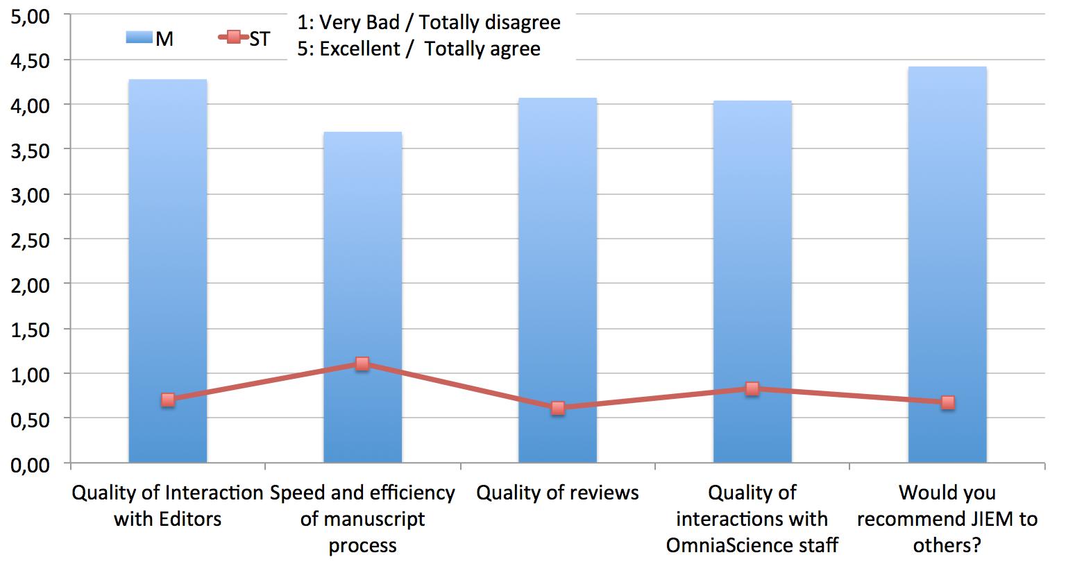 Author Survey 2013 - Mean