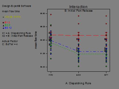 Descripción: fix travel time with mean flow time_Model Graph of mean flow time5
