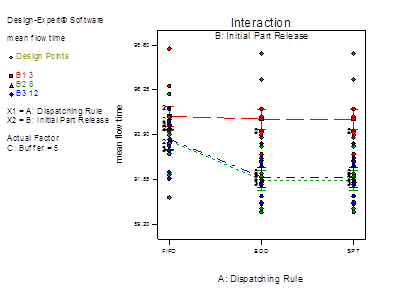 Descripción: fix travel time with mean flow time_Model Graph of mean flow time6