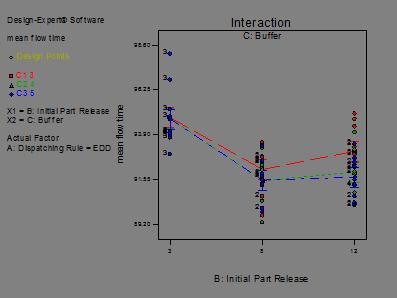 Descripción: fix travel time with mean flow time_Model Graph of mean flow time9