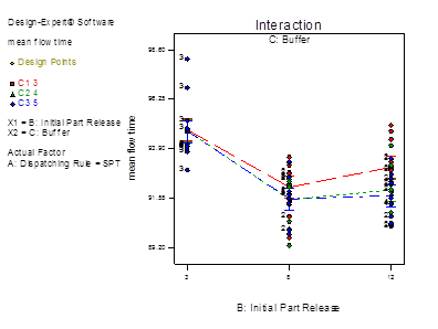 Descripción: fix travel time with mean flow time_Model Graph of mean flow time10