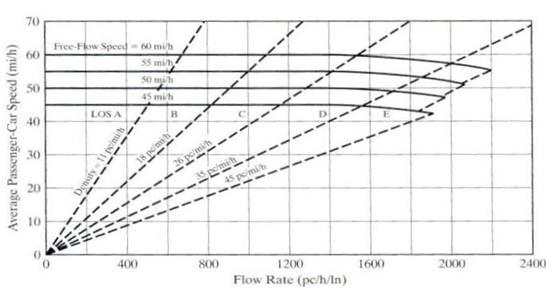 Descripción: speed flow multilane